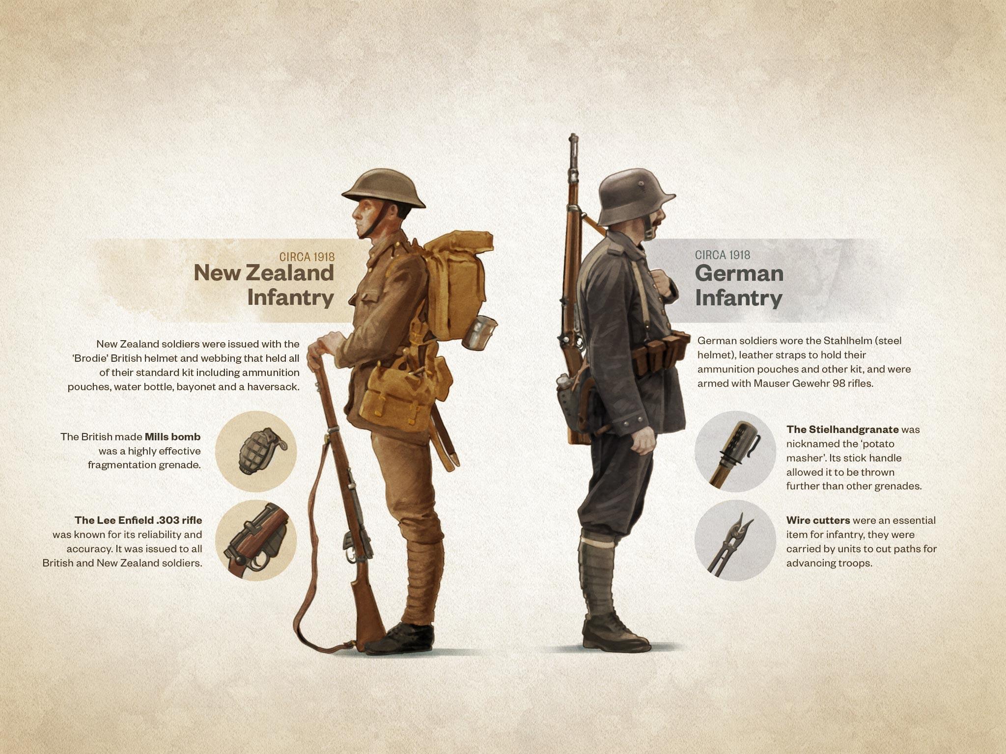 Infantry of the First World War | Ngā Tapuwae Trails